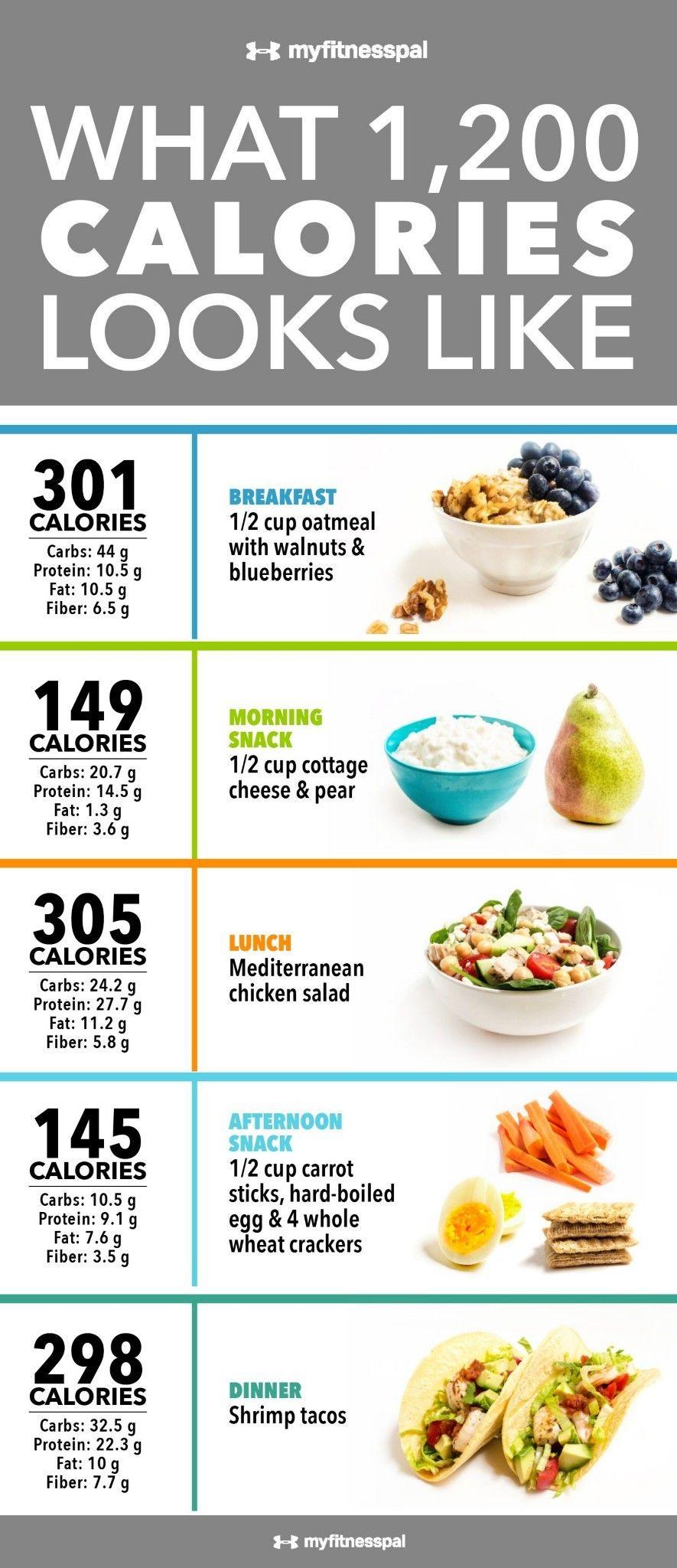 Idée recette minceur 1600 calories