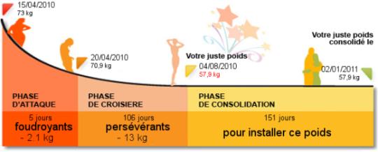 Regime dukan quelle perte de poids