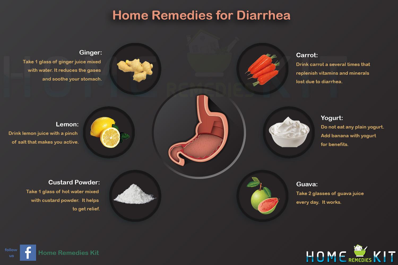 Regime paleo diarrhée