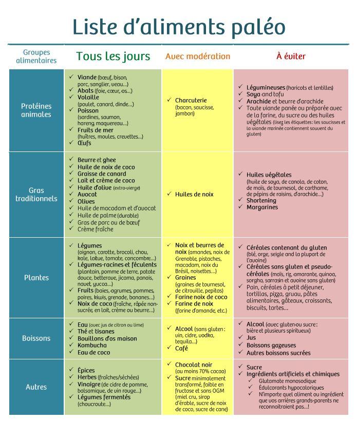Regime paleo ingredients