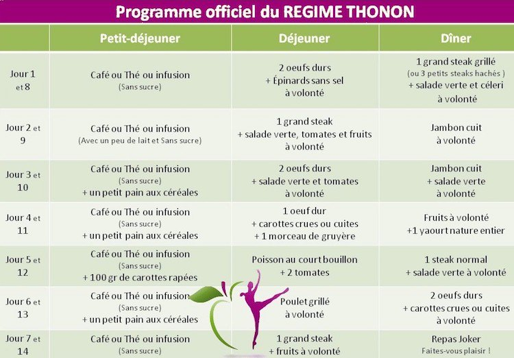 Regime thonon collation