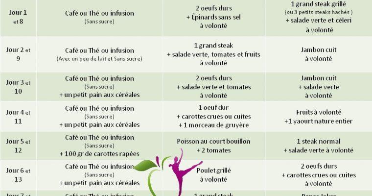 Regime thonon vitamine c