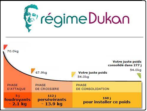 Regime dukan etape